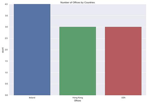 SharePoint List Data Analysis Python